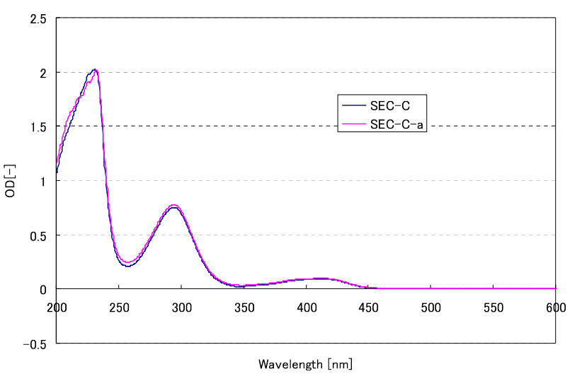 Comparison of absorbance spectrum