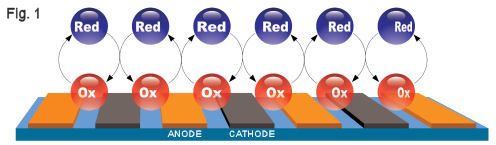 redoox-cycling reaction on IDA Electrode