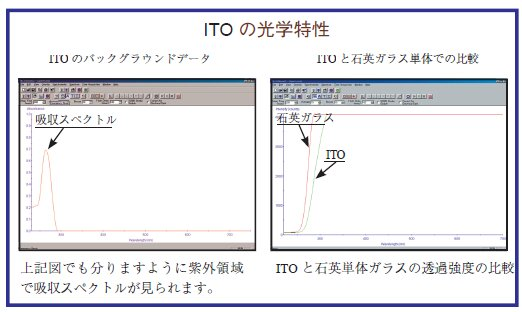 ITO -- Optical Perperty