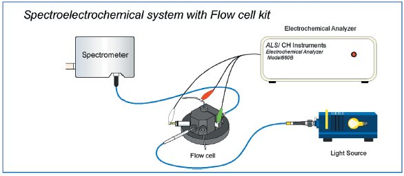 Spectroelectrochemical system with Flow cell kit