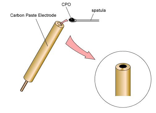 Carbon Paste Electrode - Set Up