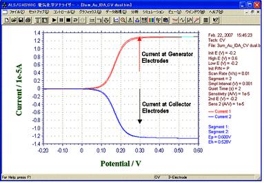 IDA Electrode 3um Au CV Curve -- Dual Mode