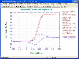 IDA Electrode 10um CV Curve -- Dual Mode