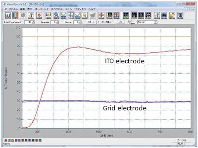 ITO borosilicate light transmission graph