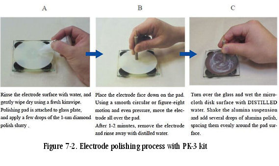 How to polish working electrode with PK-3 Kit