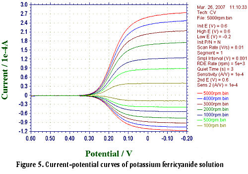 Current-potential curves of potassium ferricyanide solution