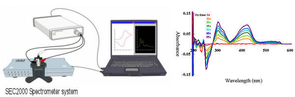 Fig.2 Spectroelectrochemical measurement system and Example of spectrogram monitoring.