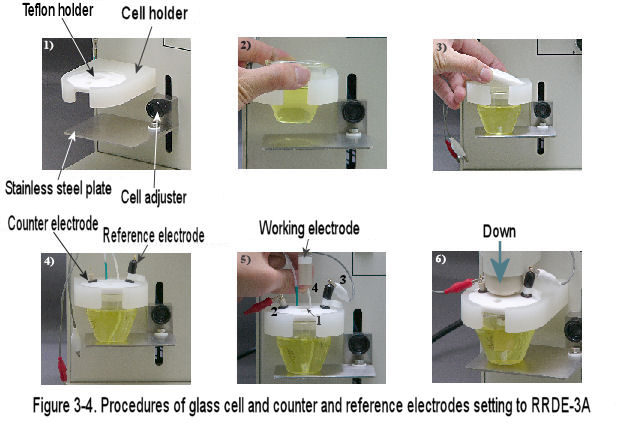 RRDE-3A glass cell, counter and reference electrode setting to RRDE-3A