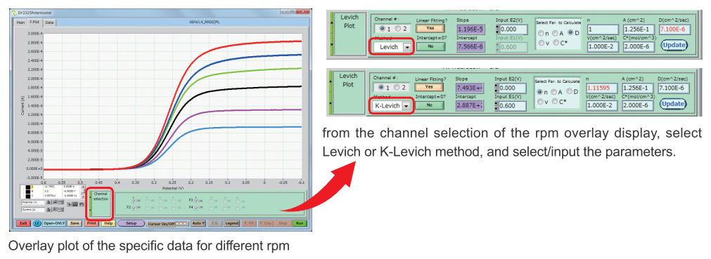 Levich plot