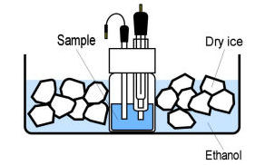 Schematic of experimental cooling method