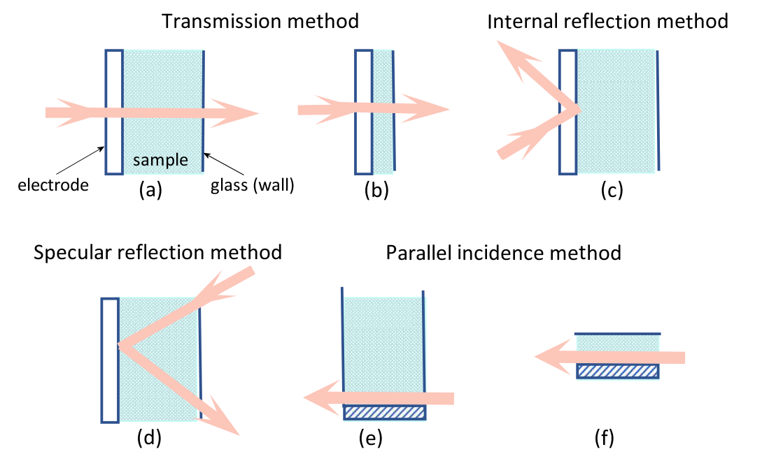 Fig. 1-1. Spectroelectrochemical methods are divided according to the method of light incidence.