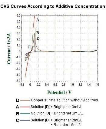 noaround,nolink,zoom,Additives in CVS
