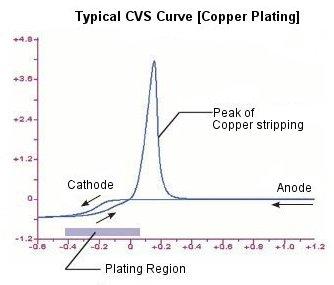 Typical CVS Curve
