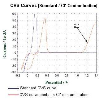 CVS Curves