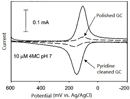 Cyclic voltammograms of 1 µM 4-methylcatechol (pH=1) at polished only and further pyridine cleaned GC electrodes respectively.