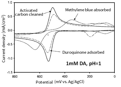 Cyclic voltammograms of 1 mM dopamine (pH = 1)on glassy carbon electrodes with different surface treatments (activated carbon cleaned, duroquinone adsorbed and methylene blue adsorbed).