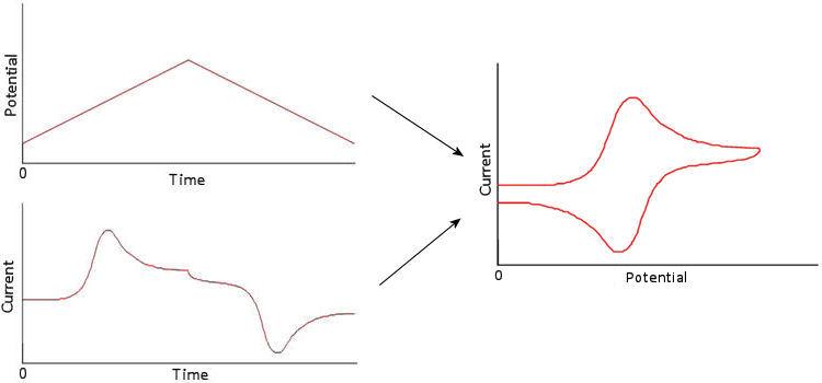 Cyclic voltammetry