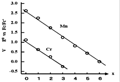 Fig.10-1. Number of acceptors and redox potential.