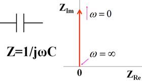 Fig.13-1. Capacitance symbol, expression, Nyquist diagram.