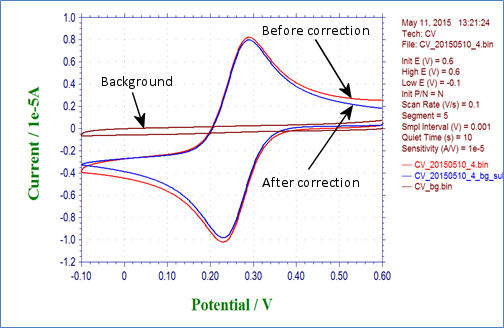 Fig. 5.1 Cyclic voltammogram before correction (red line), background (brown line) and after correction (blue line)