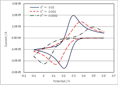 Fig. 6-1 Cyclic voltammograms of varying reaction rate.
