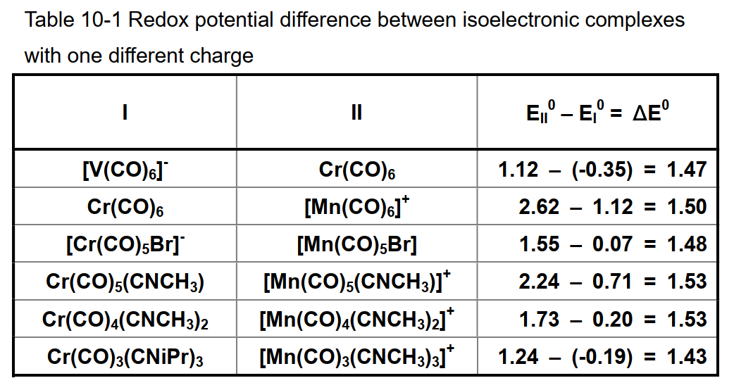 Table 10-1 Redox potential difference between isoelectronic complexes with one different charge.