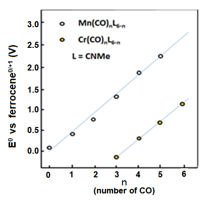 Fig..8-1 The redox potential change of the manganese and chromium compounds when carbonyl groups substitute methyl isocyanate