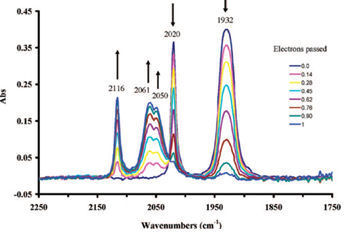 Fig. 8-3 Infrared spectrum changes of compound 1 during bulk electrolytic Oxidation