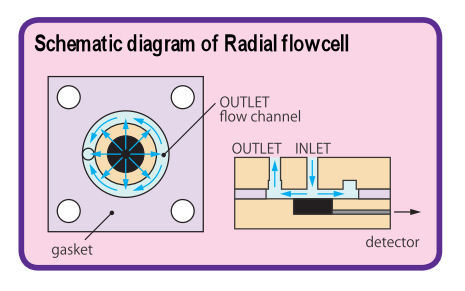 Flow schematic digram for Radial flow cell