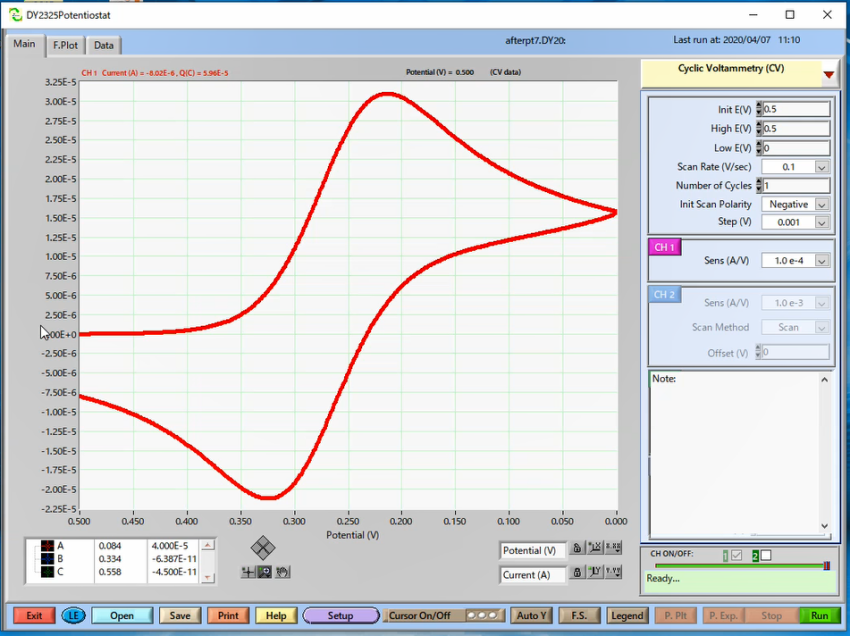 Select the conditions for the cclic voltammetry measurement.