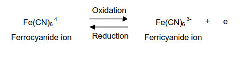 The oxidation of ferrocyanide ion to ferricyanide ion is a fast reversible electron transfer reaction at most electrodes.
