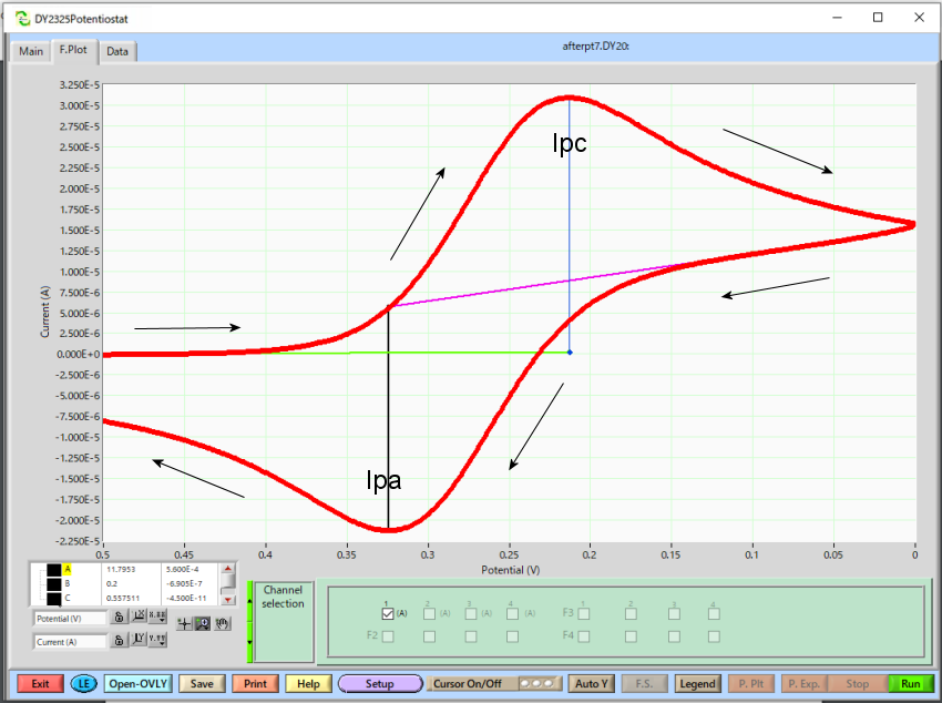 Cyclic voltammetry analyze.