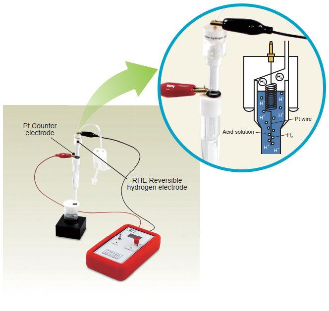 Set up using RHEK Reversible hydrogen electrode kit