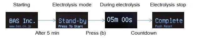 H2G1 Portable Hydrogen Generator electrolysis mode flow diagram