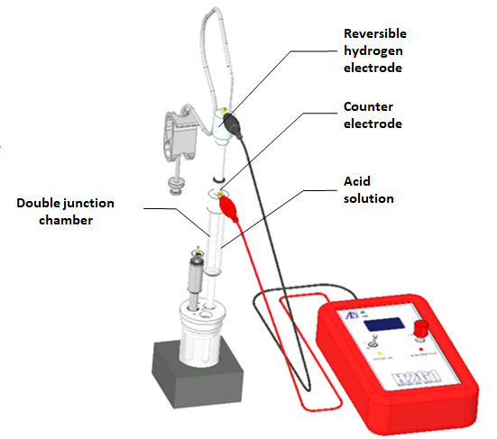 Connection when preparing hydrogen electrode using double junction chamber.