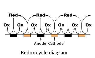 redox-cycling reaction on IDA Electrode