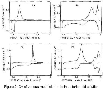 CV of various metal electrodes in sulfuric acid solution.