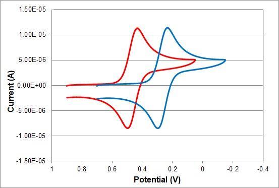 Comparación de voltamogramas cíclicos entre RHEK y el electrodo de referencia Ag / AgCl