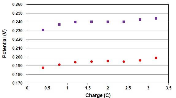 Comparación de la diferencia de potencial entre el electrodo RHE y otros electrodos de referencia que cambian el nivel de hidrógeno