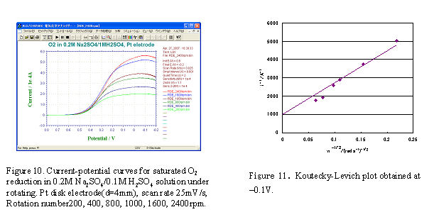 Fig.10 - Current-potential curves. Fig.11 - Koutecky-Levich plot obtained at -0.1 V.