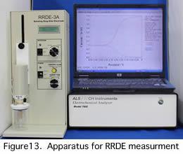 Apparatus for RRDE measurements