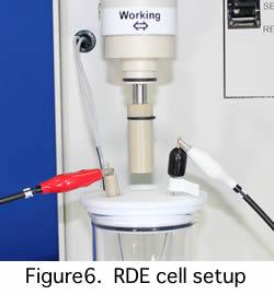RDE cell setup