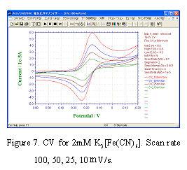CV for 2 mM Potassium ferricyanide. Scan rate 100, 50, 25, 10 mV/s.