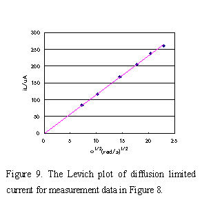 The Levich plot of diffusion limited current for measurement data in Fig. 8.