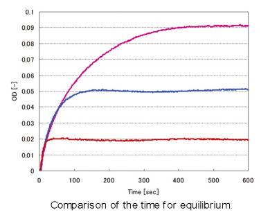 SEC-2F Experimental data 2
