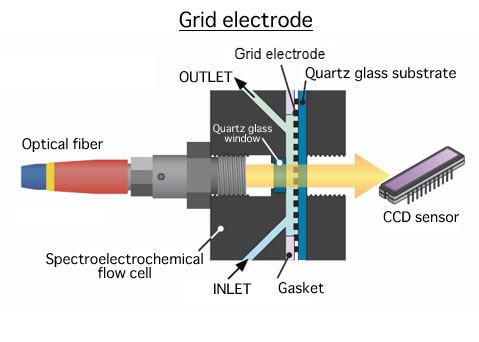 Grid electrode