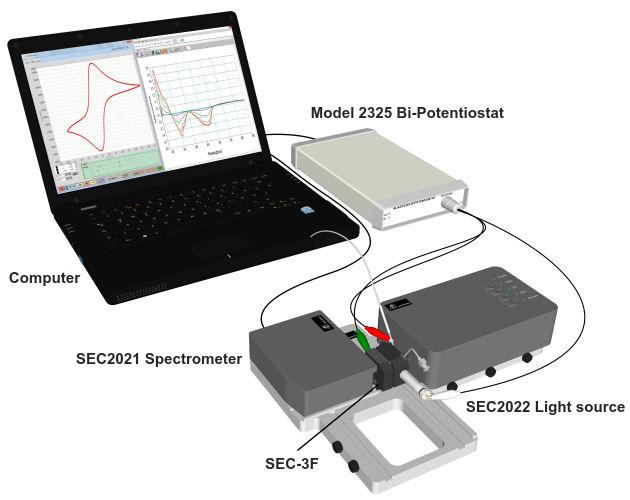 SEC-3F Configuration