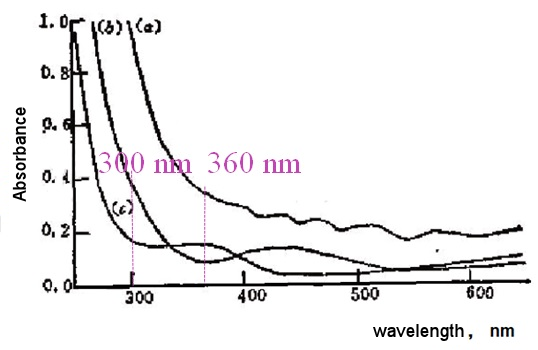 Fig. 2-1. Transmission spectra of tin oxide coating on different substrates.
