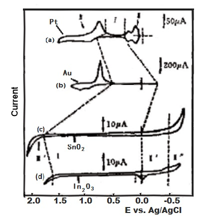 Fig. 2-2.  Comparison of current-potential curves in 1 M sulfuric acid solution.