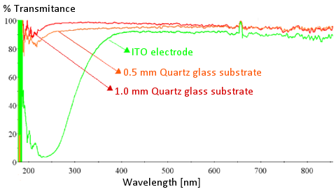Fig. 2-3. The light transmittance of the ITO electrode on the quartz substrate is compared with the 0.5 mm and 1 mm quartz substrate.